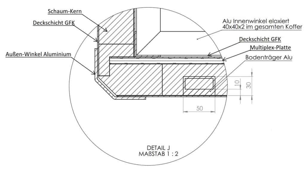 Wohnmobil Selbstausbau Sandwich GFK Koffer erklärt